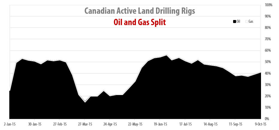 2015-10-09_RigER_Canadian_Oil_Gas_Drilling_Rigs_Split