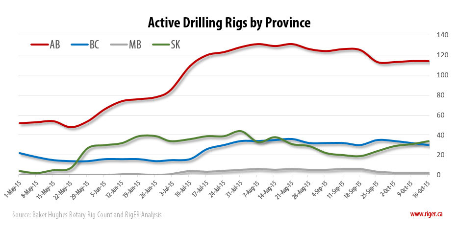 2015-10-16_2_RigER_Active_Drilling_Rigs_Province