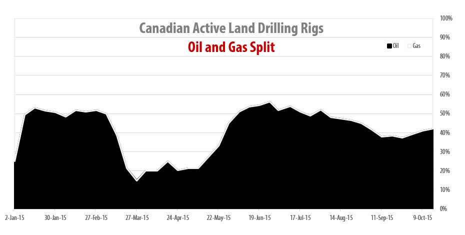 2015-10-16_4_RigER_Canadian_Oil_Gas_Drilling_Rigs_Split