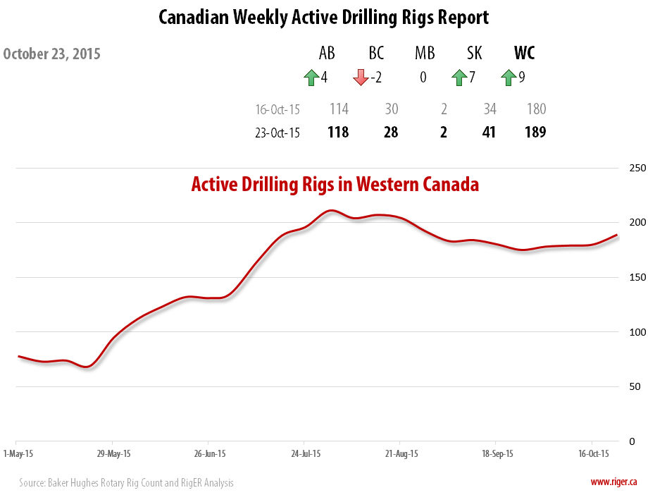 2015-10-23_RigER_WR1-Active_Drilling_Rigs_Western_Canada