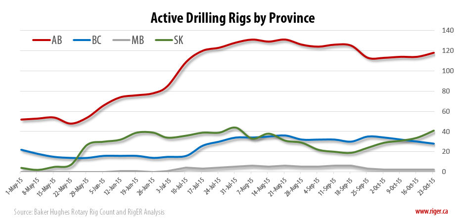 2015-10-23_RigER_WR2-Active_Drilling_Rigs_Province