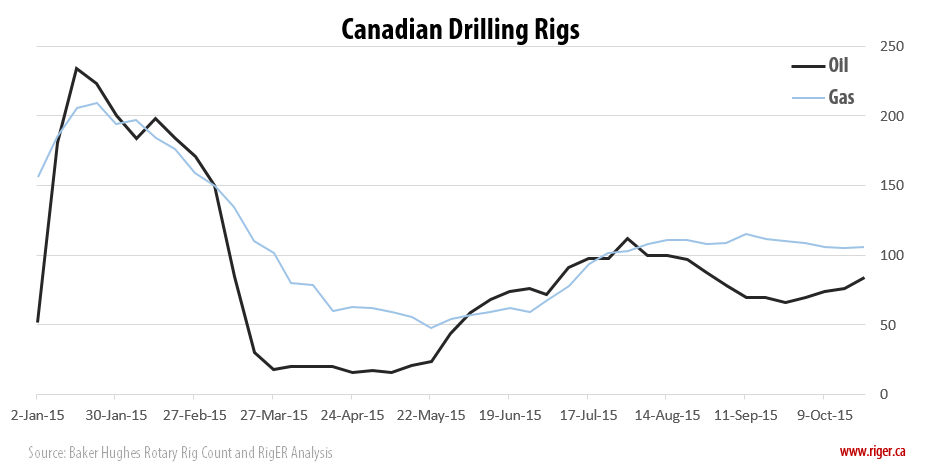 2015-10-23_RigER_WR5-Canadian_Oil_Gas_Drilling_Rigs
