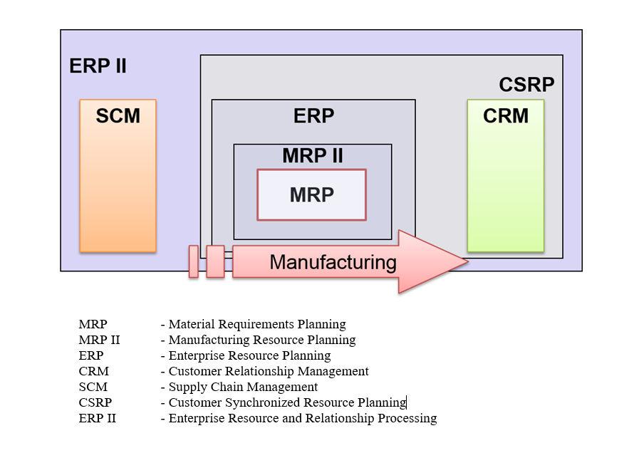 ERP-II