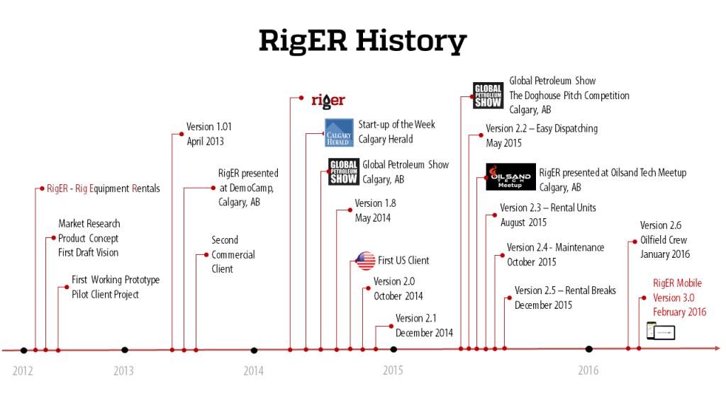 RigER_History_NTM_2016