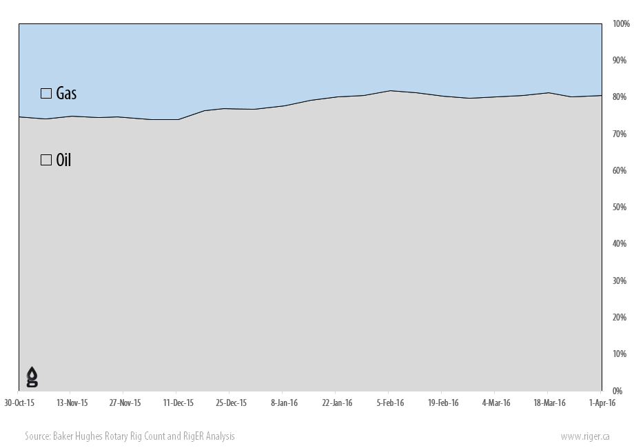 2016-04-01_RigER_WR9-US_Oil_Gas_Drilling_Rigs_Activity_Report