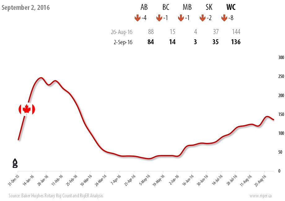 2016-09-02_RigER_WR1-Canadian_Drilling_Rigs_Activity_Report