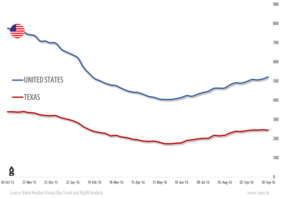U S Rig Count Is Up 11 Rigs From Last Week To 522 With Oil Rigs Up 7 To 425 Gas Rigs Up 4 To 96 And Miscellaneous Rigs Unchanged At 1